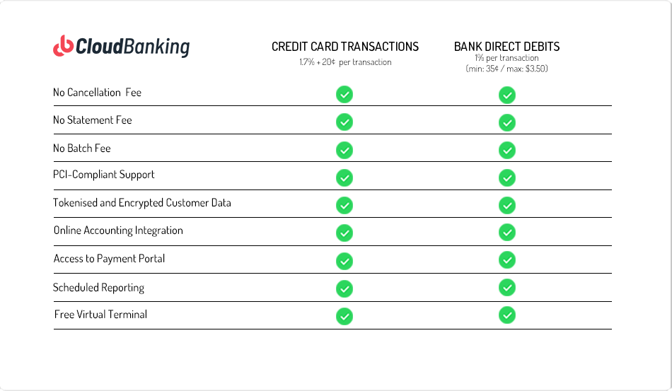 cloud banking pricing table